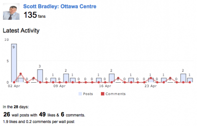 Facebook a small player at the riding level (Ottawa-Centre)