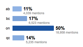 The four most active #elxn41 tweeting provinces