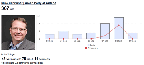 Ontario election Facebook Fan Page progress report card