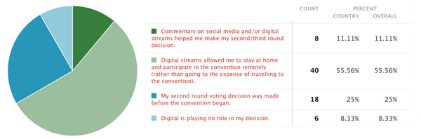 Digital allows NDP members to follow and vote from home