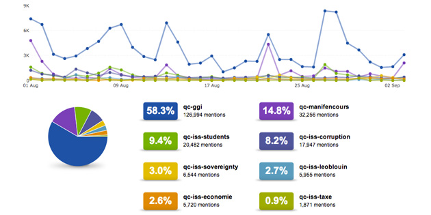 Québec election chatter: analysis of QC election tweets (election day coverage part 1)