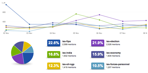 FIPA dominates #cdnpoli tweets for Nov 2-8