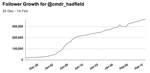 130214-CMDRHadfield-followergrowth