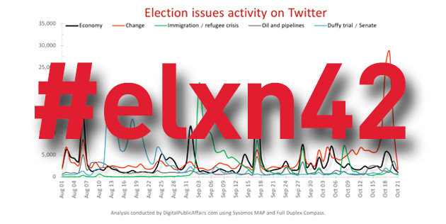 #elxn42 online analysis (2/5): Issues on Twitter