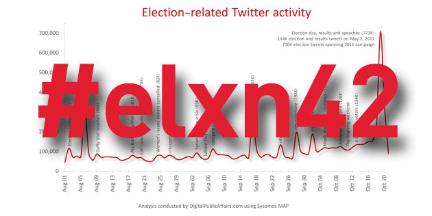 #elxn42 online analysis (1/5): Twitter trends and hashtags