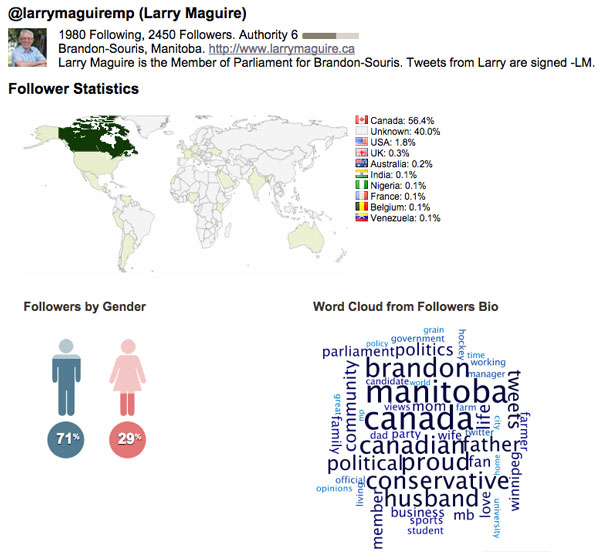 Analysis of Larry Maguire's Twitter followers. Analysis using Sysomos MAP.