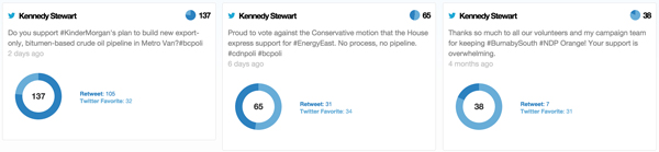 KennedyStewart-76insights-toptweets